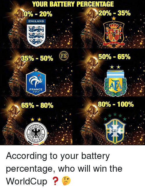 Anaconda, England, and Memes: YOUR BATTERY PERCENTAGE  0%-20%  20%-35%  ENGLAND  35%-50%  50%-65%  FRANCE:..*  65%-80%  80%-100% According to your battery percentage, who will win the WorldCup ❓🤔