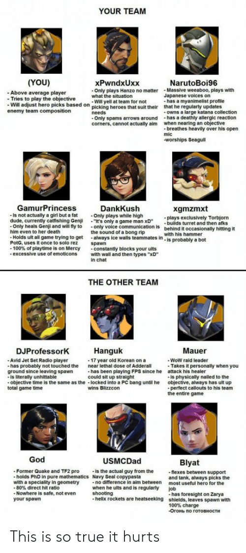 "Anaconda, God, and Radio: YOUR TEAM  (YOU)  - Above average player  xPwndxUxx  Only plays Hanzo no matterMassive weeaboo, plays with  Will yell at team for not  NarutoBoi96  what the situation  Japanese voices on  Tries to play  - Will adjust hero picks based  enemy team composition  the objective  on picking heroes that suit their  has a myanimelist profile  that he regularly updates  owns a large katana collection  corners, cannot actually aim  when nearing an objective  breathes heavily over his open  worships Seagull  GamurPrincess  is not actually a girl but a fat  DankKush  Only plays while high  It's only a game man xD  the sound of a bong rip  xgmzmxt  las exclusively Torbjorn  builds turret and then afks  behind it occasionally hitting it  with his hammer  is probably a bot  -Only heals Genji and will fly to only voice communication is  him even to her death  Holds ult all game trying to get always ice walls teammates in  PotG, uses it once to solo rez spawn  -100% of playtime is on Mercy  -constantly blocks your ults  excessive use of emoticons with wall and then types ""xD  in chat  THE OTHER TEAM  DJProfessorK  Hanguk  Mauer  Avid Jet Set Radio player  has probably not touched the  WoW raid leader  -17 year old Korean on a  near lethal dose of Adderall  Takes it personally when you  is physically nailed to the  perfect callouts to his team  has been playing FPS since he  could sit up straight  attack his healer  objective, always has ult up  the entire game  ground since leaving spawn  is literally unhittable  objective time is the same as the locked into a PC bang until he  total game time  wins Blizzcon  God  USMCDad  Blyat  Former Quake and TF2 pro  holds PhD in pure mathematics Navy Seal copypasta  is the actual guy from the  flexes between support  and tank, always picks the  most useful hero for the  job  with a speciality in geometry  no difference in aim between  80% direct hit ratio  Nowhere is safe, not even  when he ults and is regularly  shooting  your spawn  100% charge  -Огонь по готовности This is so true it hurts"