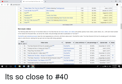 YouTube X W List of Most-Liked...