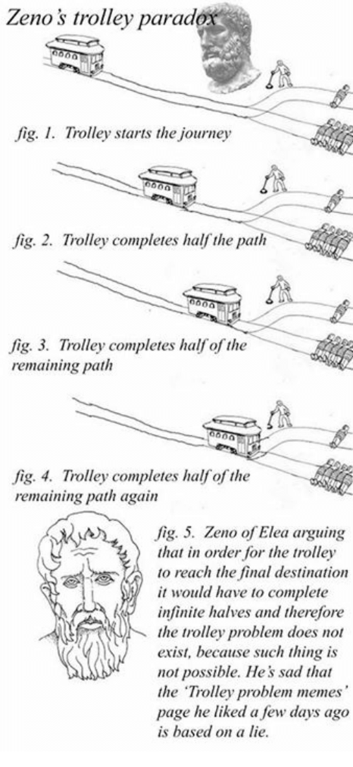 """Trolley, Zeno of Elea, and Page: Zenos trolley parad  fig. I. Trolley starts the journey  fig. 2. Trolley completes half the path  fig. 3. Trolley completes half of the  remaining path  fig. 4. Trolley completes half of the  remaining path again  fig. 5. Zeno of Elea arguing  that in order for the trolley  to reach the final destination  it would have to complete  infinite halves and therefore  the trolley problem does not  exist, because such thing is  not possible. He's sad that  the """"Trolley problem memes  page he liked a few days ago  is based on a lie."""
