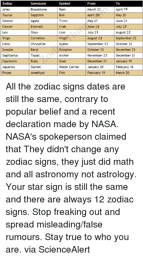 Zodiac Symbol Gemstone From To April 19 Aries Bloodstone March 21 Bull April 20 Taurus Sapphire May 20 Gemini May 21 Twins Agate June 21 Crab July 22 June 22 Cancer Emerald