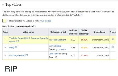 top disliked videos on youtube